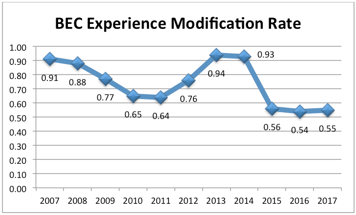 BEC Experience Modification Rate